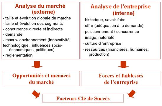 La Methode Des Cas Et Le Plan Marketing Version Corrigee Avec Note