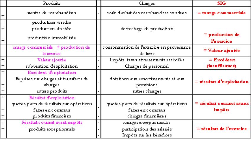 Analyse Financiere Le Tableau Des Soldes Intermediaires De Gestion