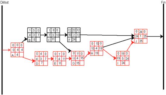 Gestion de projet diagramme de gantt schmazoom pour raliser le diagramme de gantt ccuart Gallery