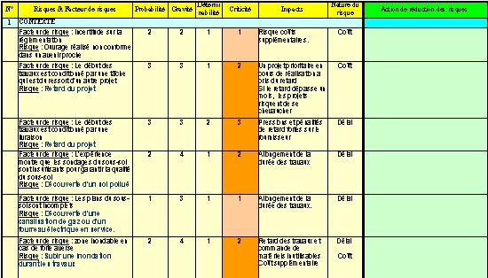Gestion de projet exercice for Analyse de sol construction