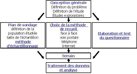 Marketing fondamental - 2.2. Méthodologie de l'étude ...