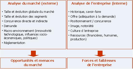 Marketing Fondamental 1 La Methode Des Cas