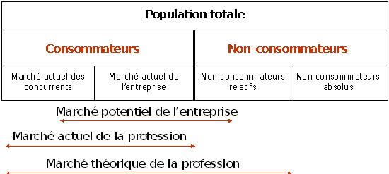 Marketing Fondamental 1 1 Les Differentes Categories De Marches