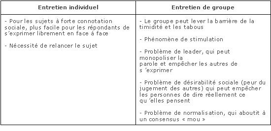 Marketing fondamental - 1.2. Méthodologie de l'étude ...