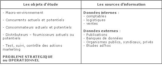 Marketing Fondamental La Demarche Generale Des Etudes