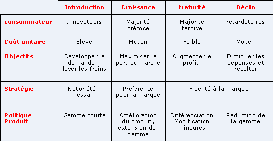 Marketing Fondamental 1 2 La Strategie Marketing En Fonction Des