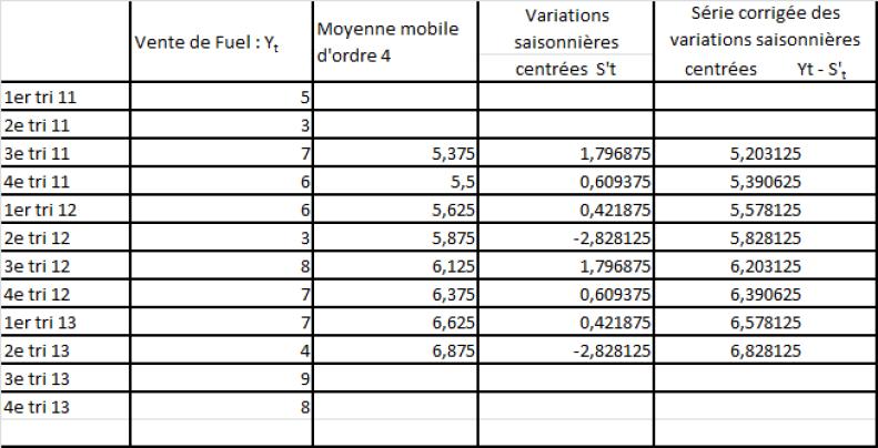 exercices corrigés series chronologiques pdf