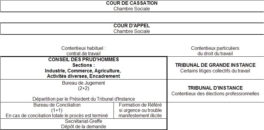 a1fda7f164a Droit du travail - Juridictions civiles compétentes en droit du travail