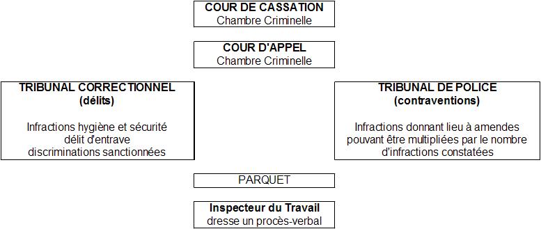 c8dd8c111ac Droit du travail - Autres juridictions judiciaires compétentes en ...