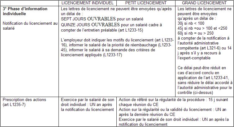 Droit Du Travail Procedure De Licenciement Pour Motif Economique