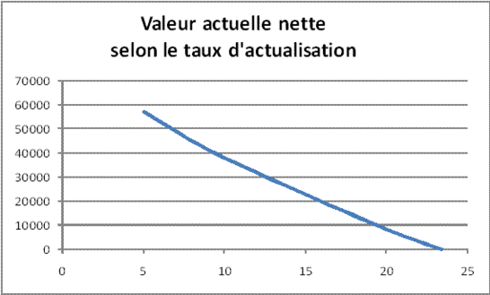Gestion De Projet La Valeur Actuelle Des Cash Flows
