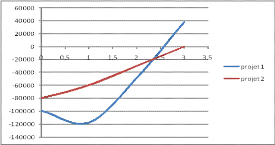 Gestion De Projet Calcul De Temps De Retour Sur Investissement