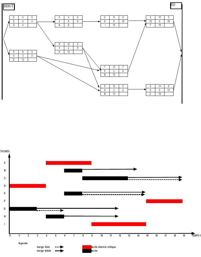 Gestion de projet diagramme de gantt exercice schma ccuart Choice Image