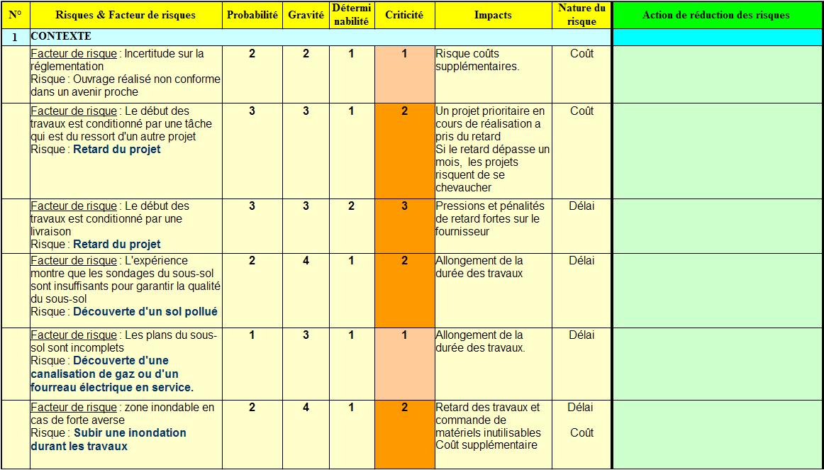 Gestion de projet r duction et suivi des risques exercice for Analyse de sol construction