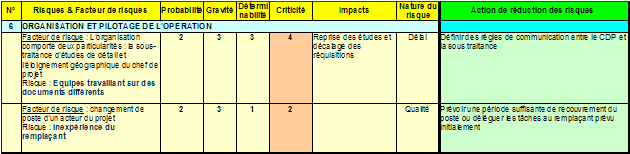 gestion de projet cours et exercices pdf
