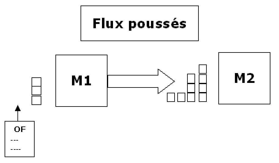 gestion des flux flux pouss s. Black Bedroom Furniture Sets. Home Design Ideas